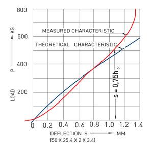 Teoria e caratteristiche dimensioni della molla a tazza